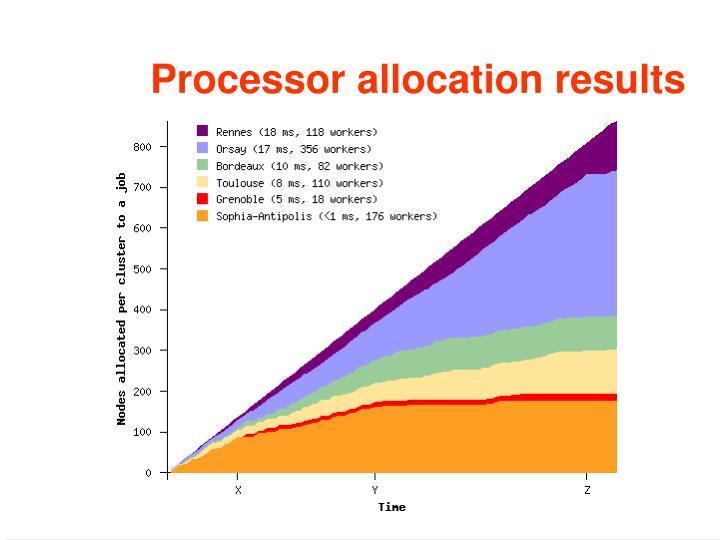 Processor allocation results