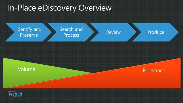 In-Place eDiscovery Overview