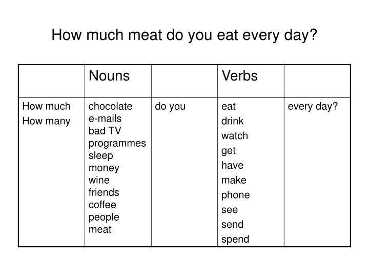 How much meat do you eat every day?
