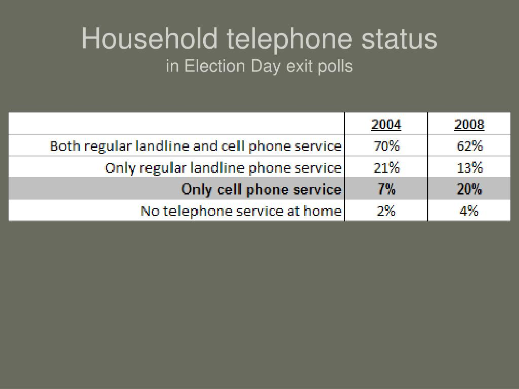 Household telephone status