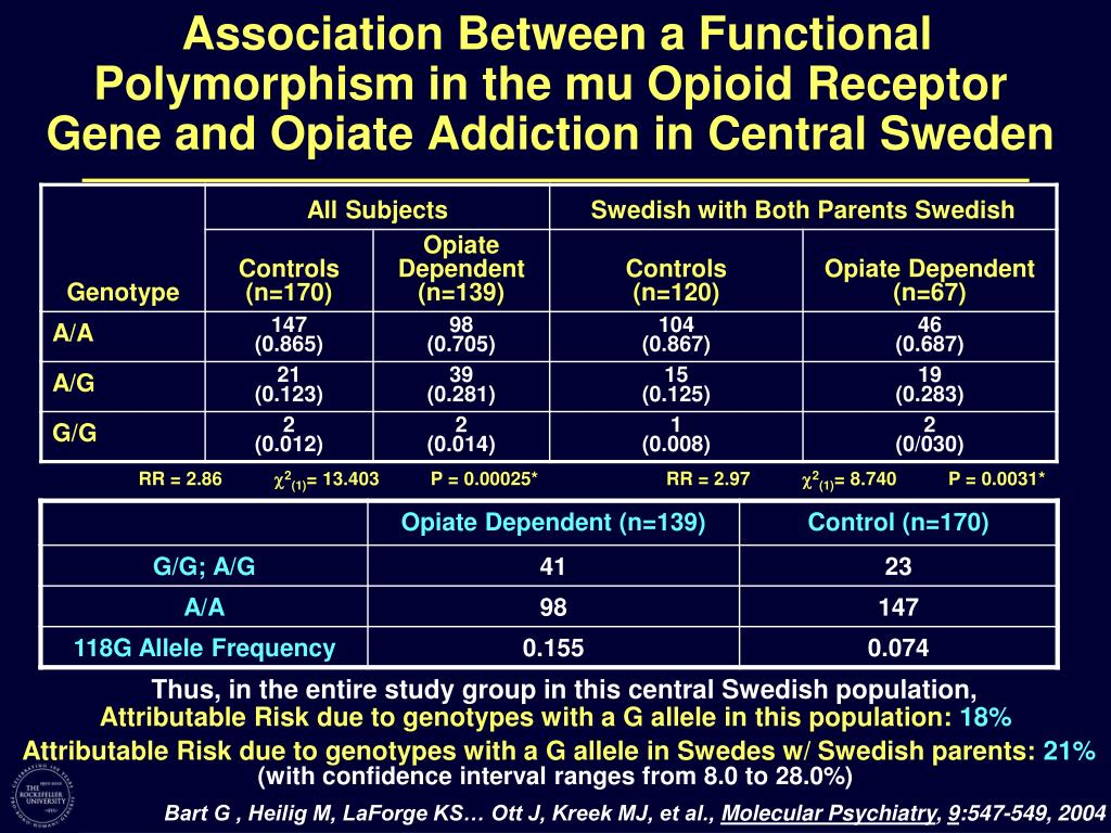 Association Between a Functional Polymorphism in the mu Opioid Receptor Gene and Opiate Addiction in Central Sweden