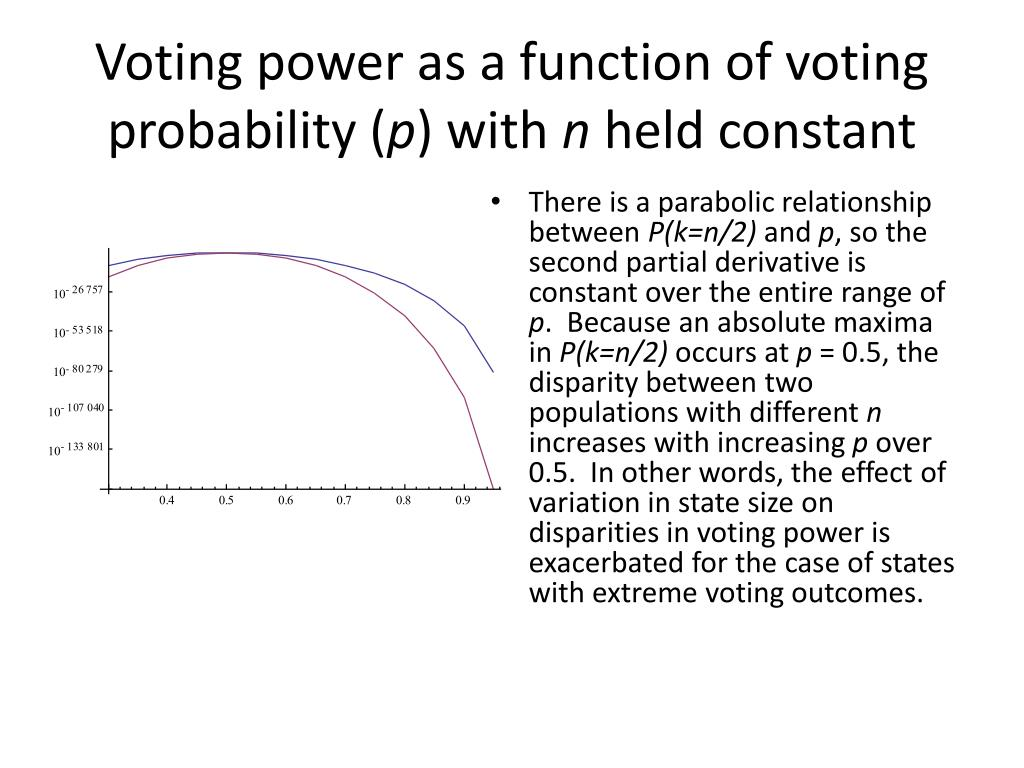 Voting power as a function of voting probability (