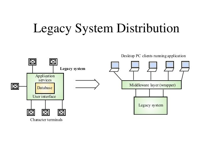 Legacy System Distribution