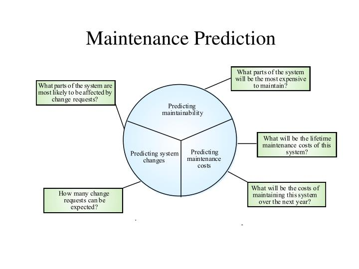 Maintenance Prediction