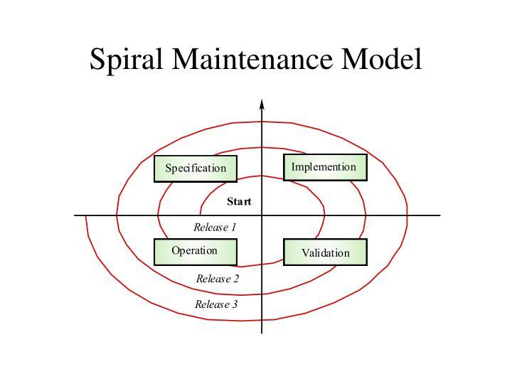 Spiral Maintenance Model
