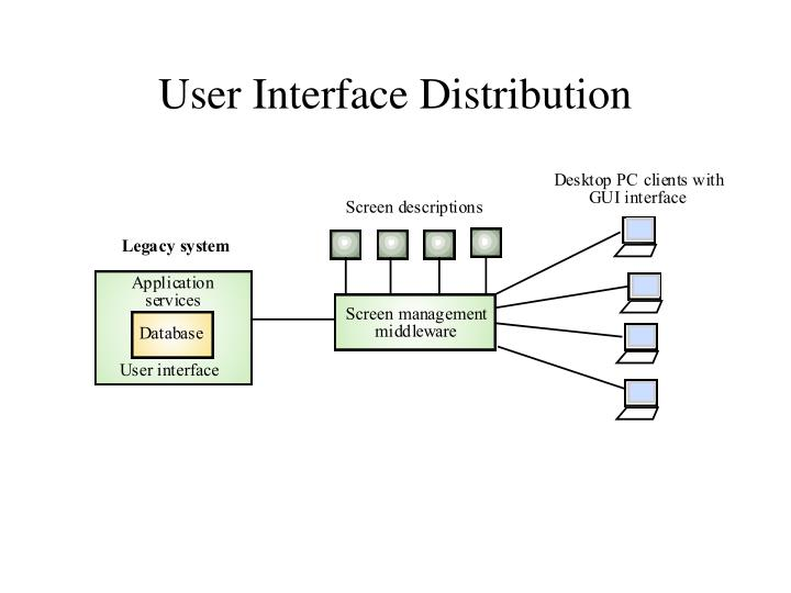 User Interface Distribution
