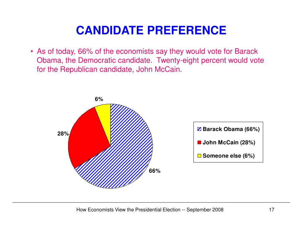 CANDIDATE PREFERENCE