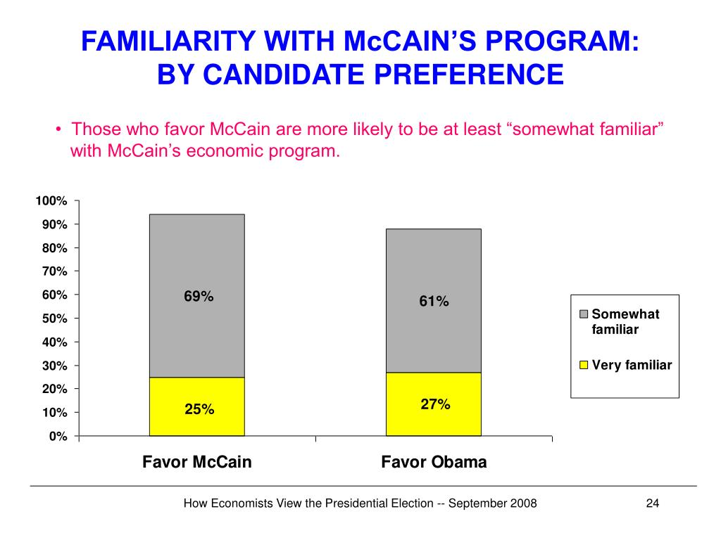 FAMILIARITY WITH McCAIN'S PROGRAM: