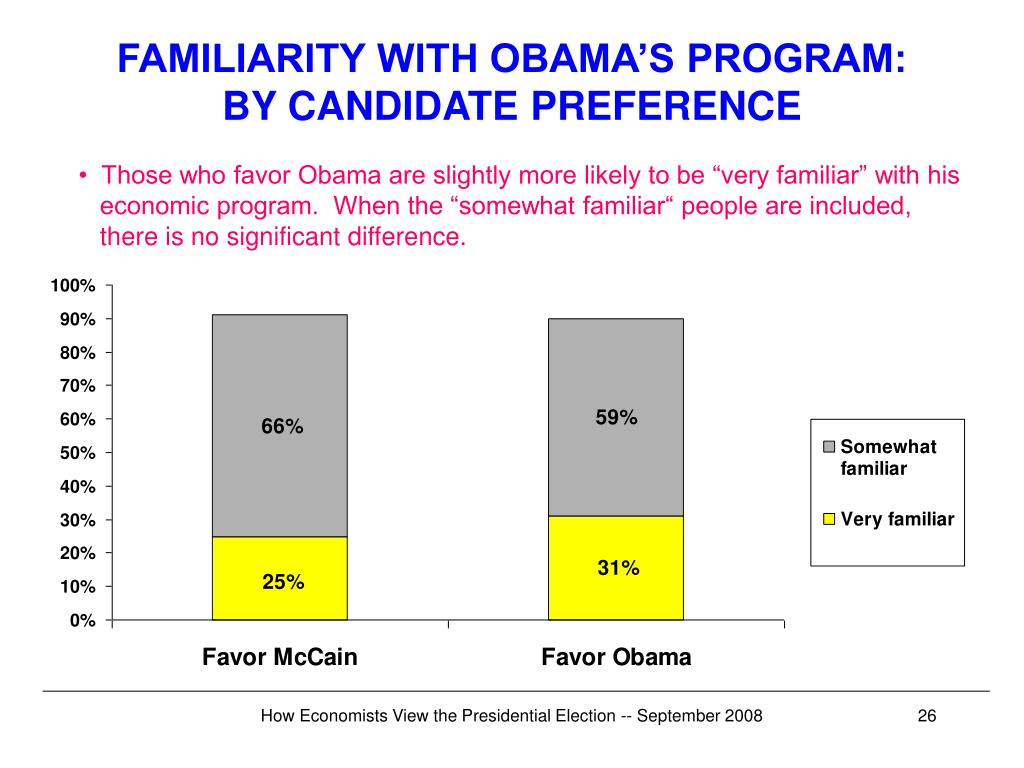 FAMILIARITY WITH OBAMA'S PROGRAM: