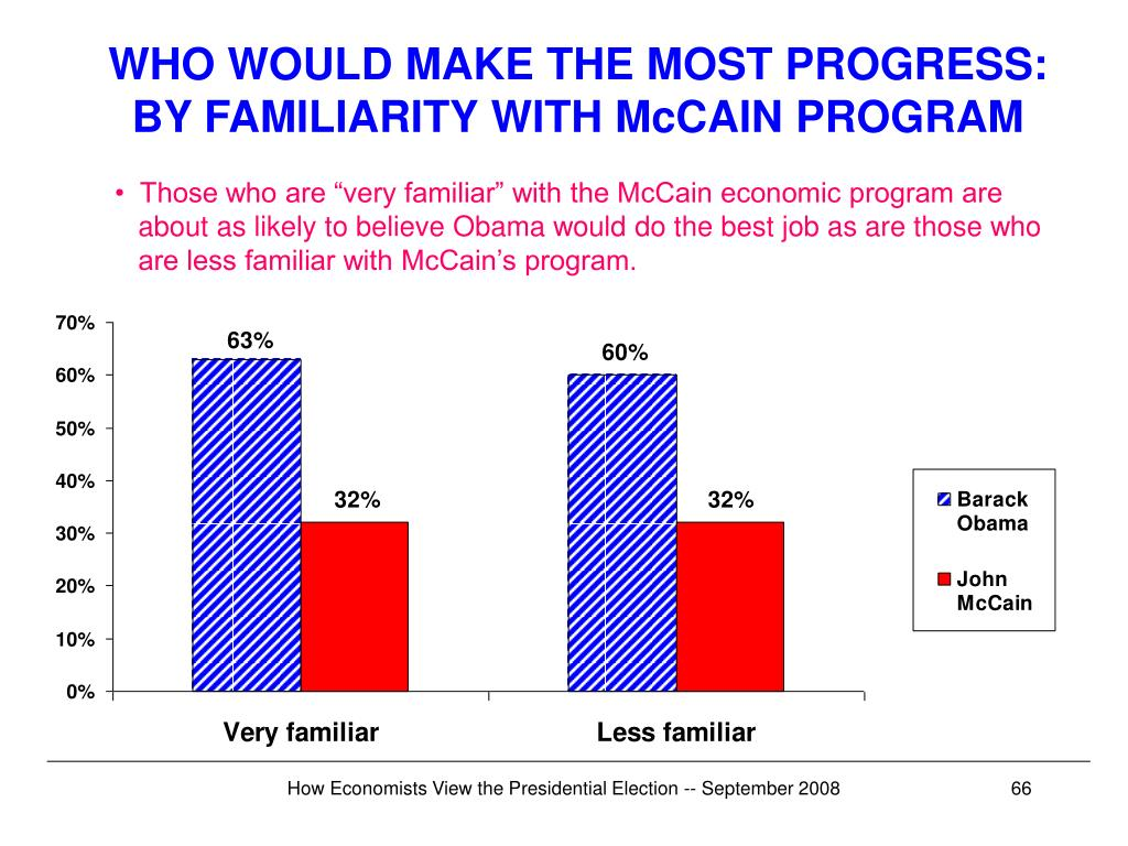 WHO WOULD MAKE THE MOST PROGRESS: