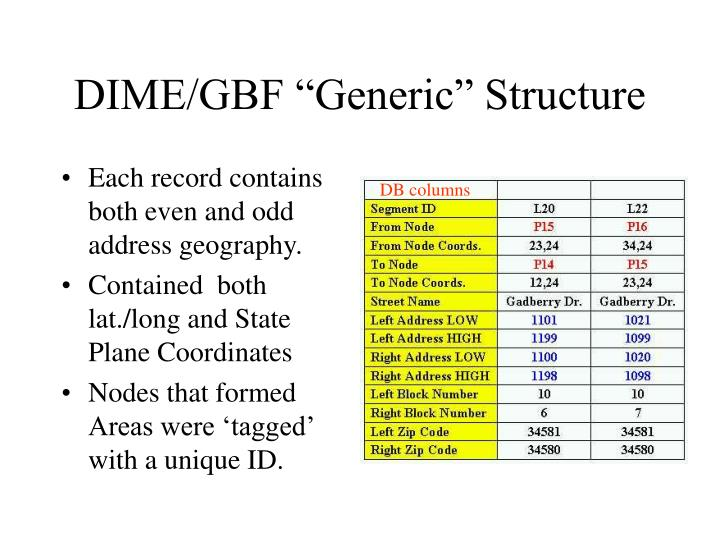 """DIME/GBF """"Generic"""" Structure"""