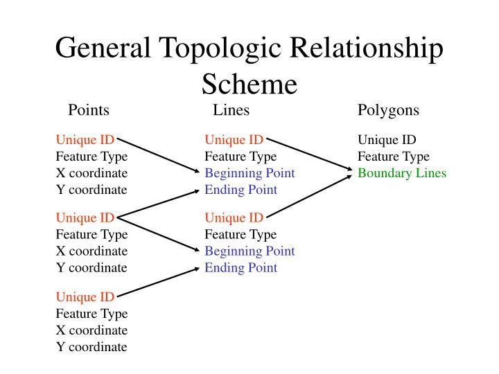 General Topologic Relationship Scheme