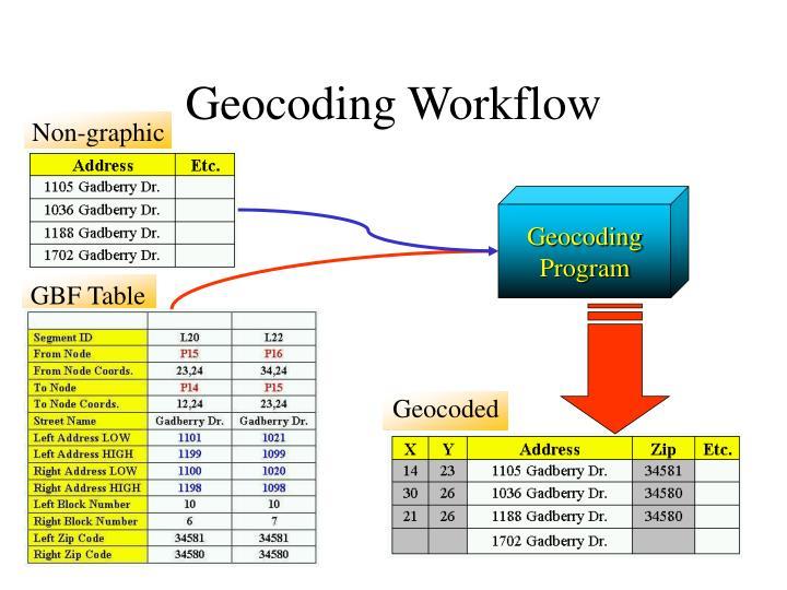 Geocoding Workflow