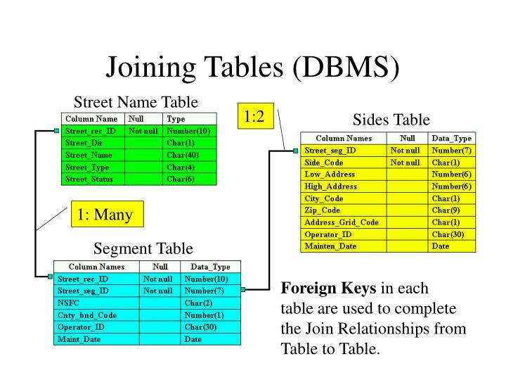 Street Name Table