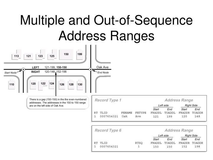 Multiple and Out-of-Sequence Address Ranges