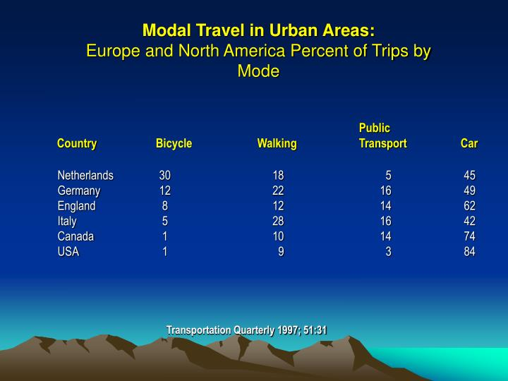 Modal Travel in Urban Areas: