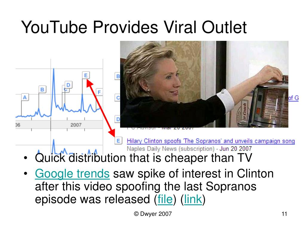 YouTube Provides Viral Outlet