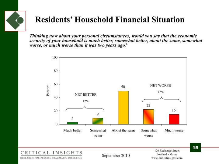 Residents' Household Financial Situation