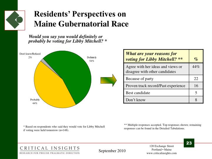 Residents' Perspectives on