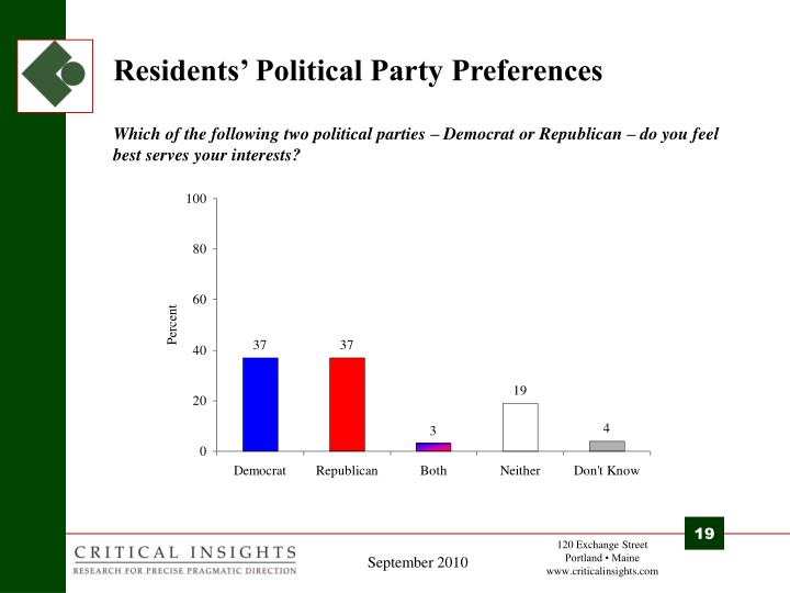 Residents' Political Party Preferences