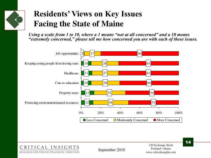 Residents' Views on Key Issues