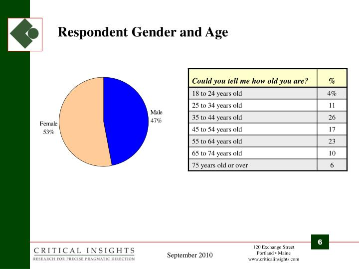 Respondent Gender and Age
