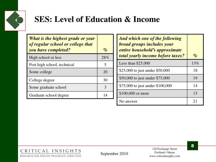 SES: Level of Education & Income