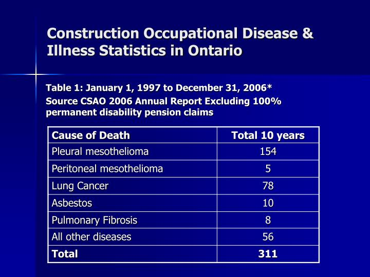 Construction Occupational Disease & Illness Statistics in Ontario