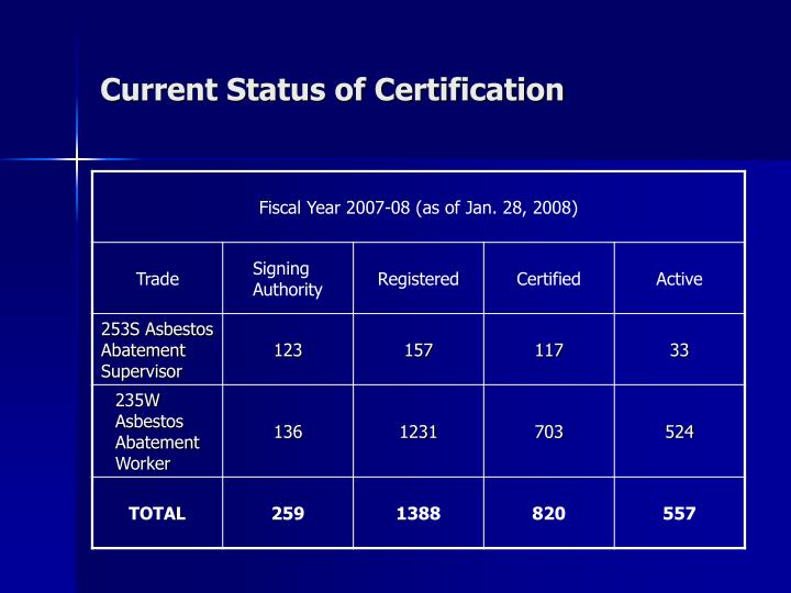 Current Status of Certification