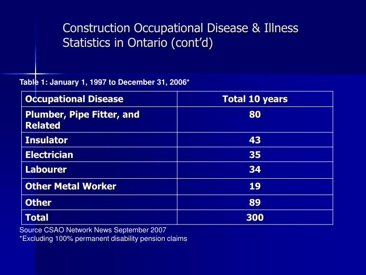 Construction Occupational Disease & Illness Statistics in Ontario (cont'd)