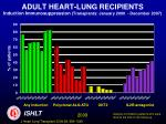 adult heart lung recipients induction immunosuppression transplants january 2000 december 20071