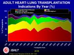adult heart lung transplantation indications by year