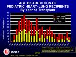 age distribution of pediatric heart lung recipients by year of transplant