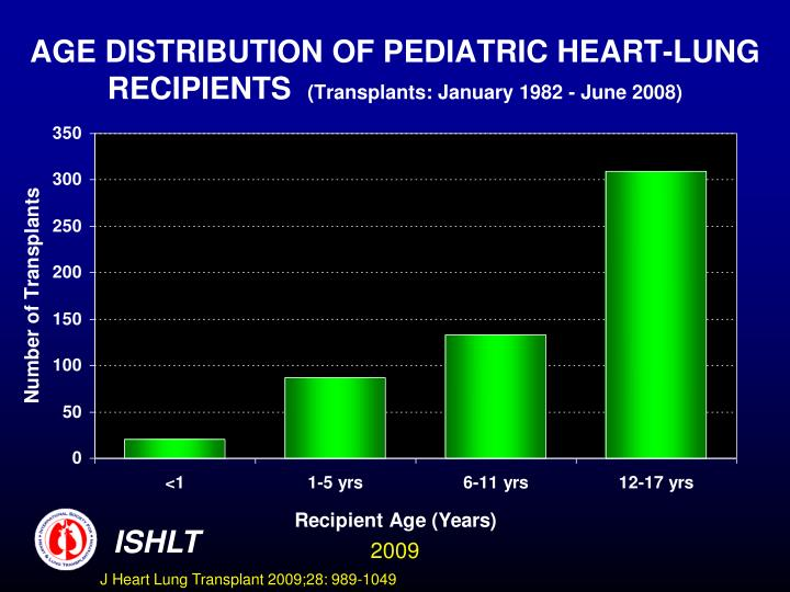 AGE DISTRIBUTION OF PEDIATRIC HEART-LUNG
