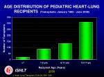 age distribution of pediatric heart lung recipients transplants january 1982 june 2008