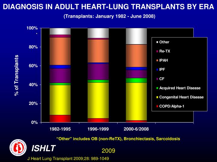DIAGNOSIS IN ADULT HEART-LUNG TRANSPLANTS BY ERA
