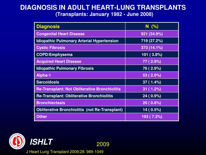 DIAGNOSIS IN ADULT HEART-LUNG TRANSPLANTS