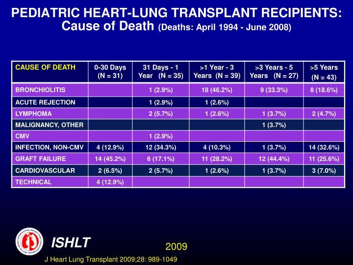 PEDIATRIC HEART-LUNG TRANSPLANT RECIPIENTS: