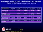 pediatric heart lung transplant recipients cause of death deaths january 1992 june 2008