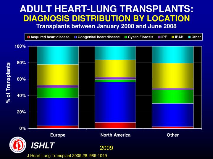 ADULT HEART-LUNG TRANSPLANTS: