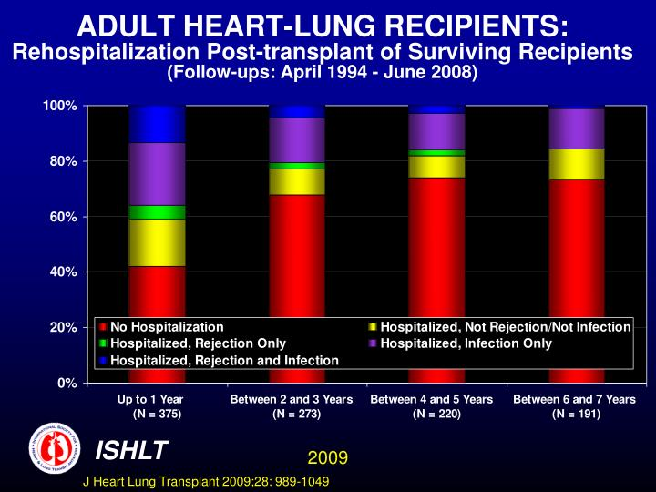 ADULT HEART-LUNG RECIPIENTS:
