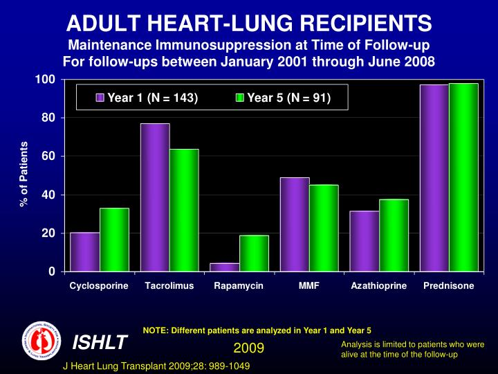 ADULT HEART-LUNG RECIPIENTS