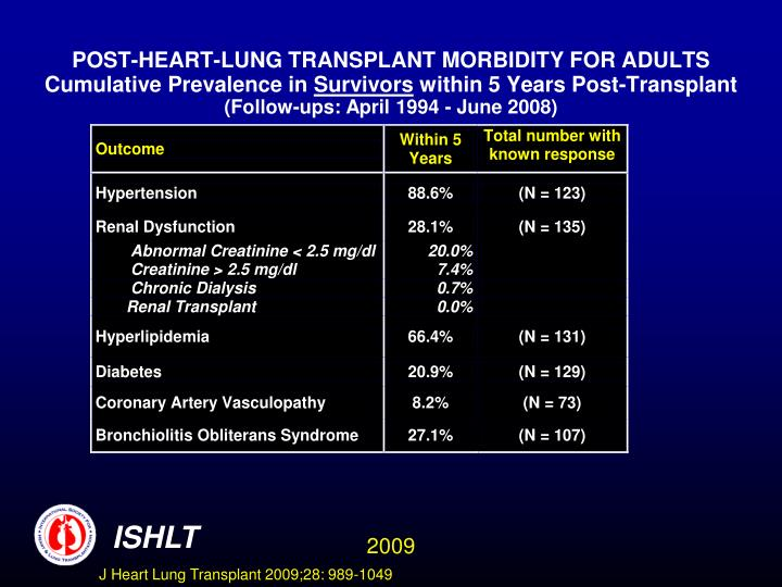 POST-HEART-LUNG TRANSPLANT MORBIDITY FOR ADULTS