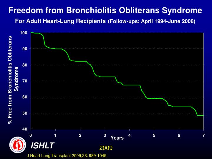 Freedom from Bronchiolitis Obliterans Syndrome