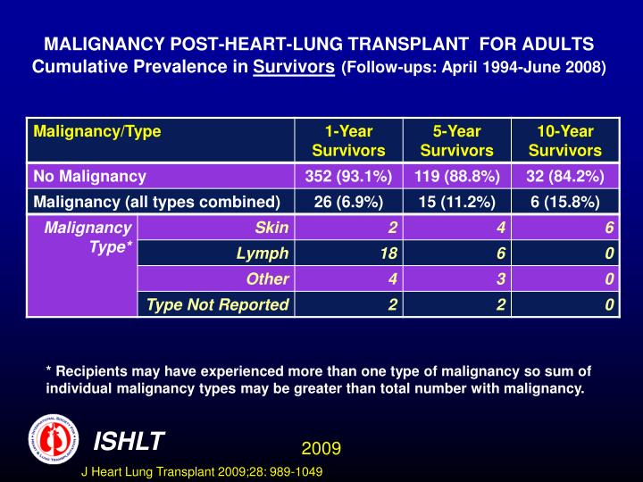 MALIGNANCY POST-HEART-LUNG TRANSPLANT  FOR ADULTS