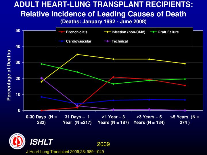ADULT HEART-LUNG TRANSPLANT RECIPIENTS: