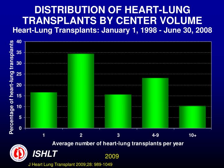 DISTRIBUTION OF HEART-LUNG TRANSPLANTS BY CENTER VOLUME