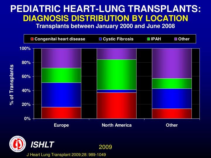 PEDIATRIC HEART-LUNG TRANSPLANTS: