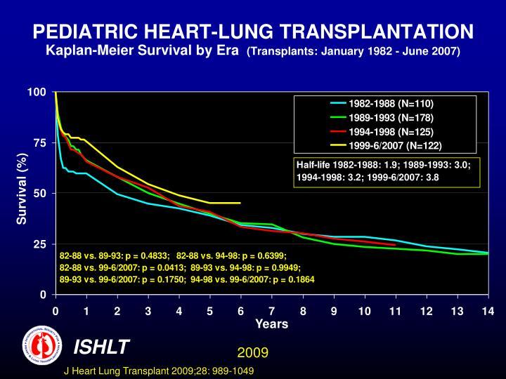 PEDIATRIC HEART-LUNG TRANSPLANTATION