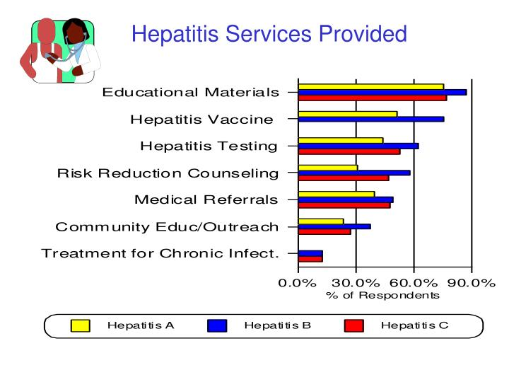 Hepatitis Services Provided